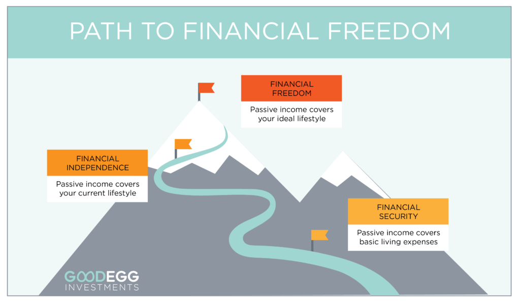 Passive income path to financial freedom