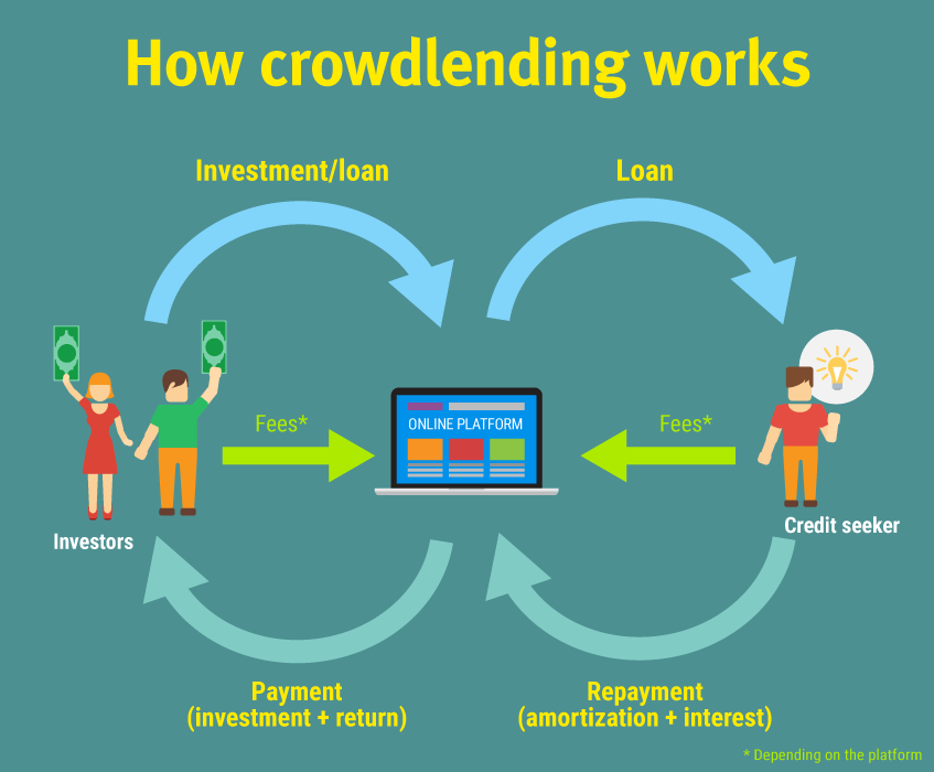 Passive income investment crowdlending