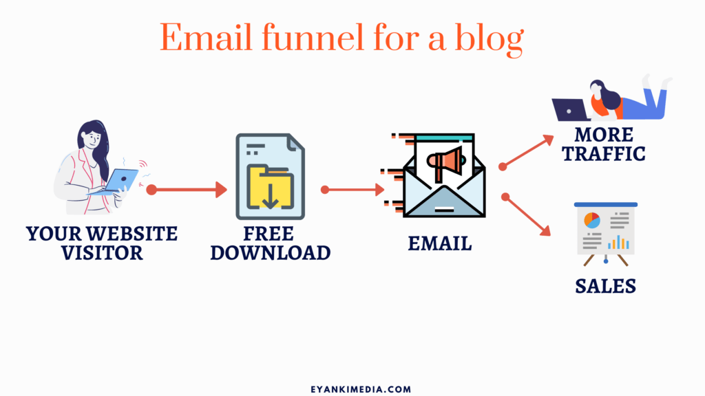 email sales funnel for blog set