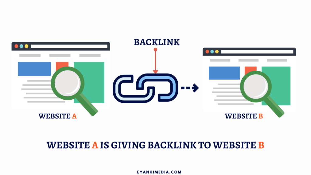 Backlinks for setting up a blog