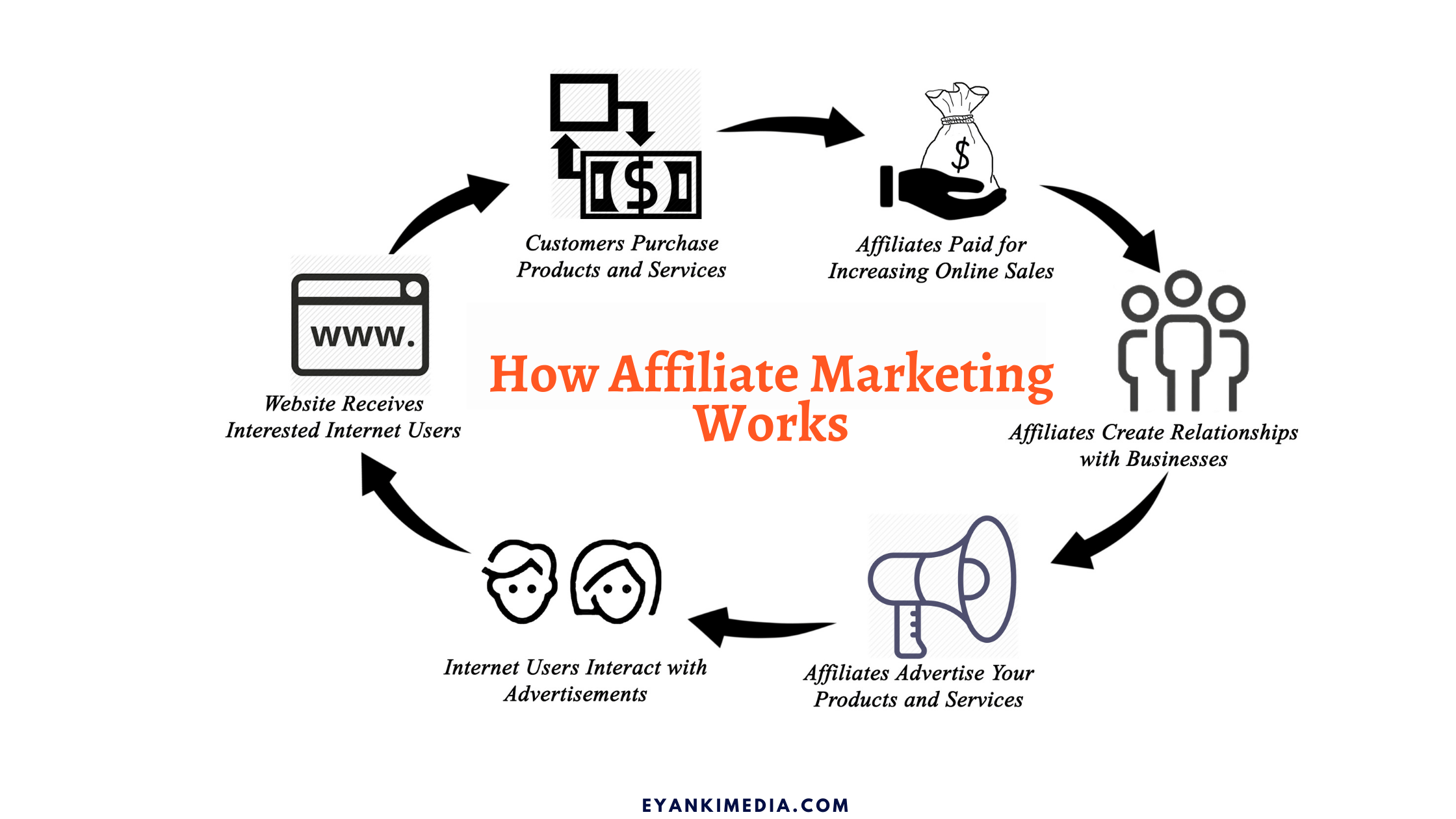 how to start a affiliate blog