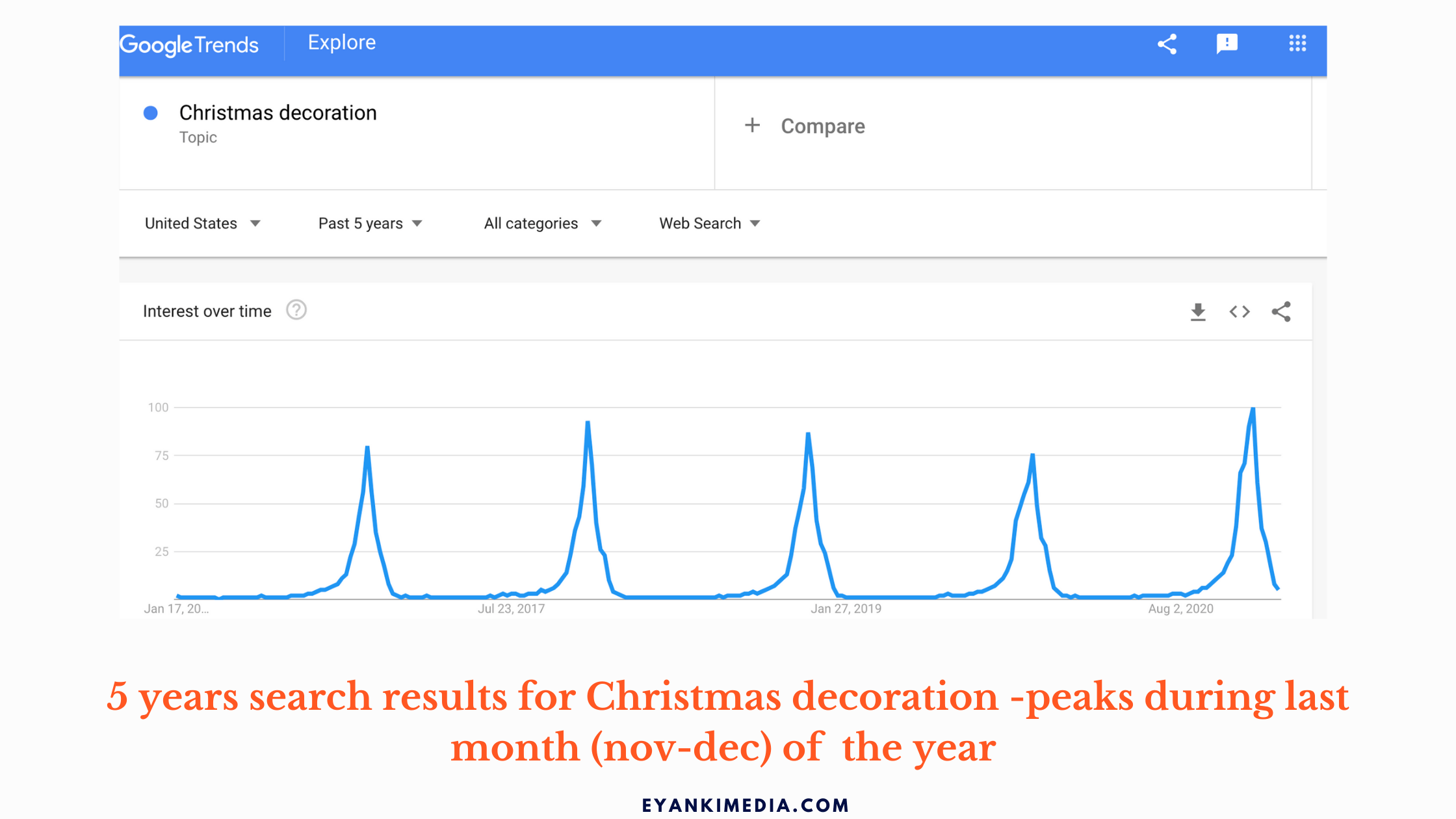 Check google trends for niche selection