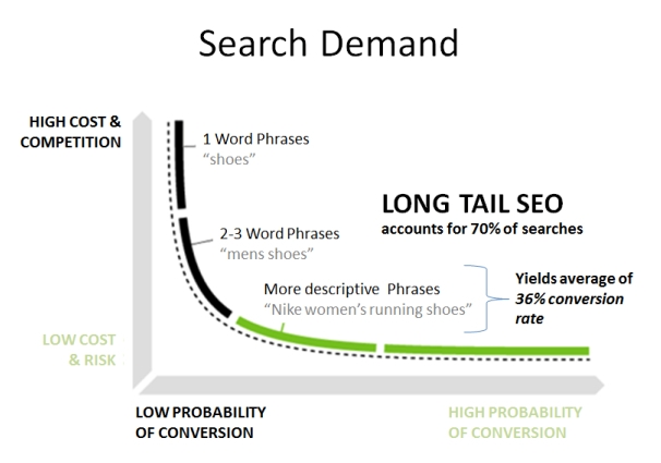 long tail keywords for your blog