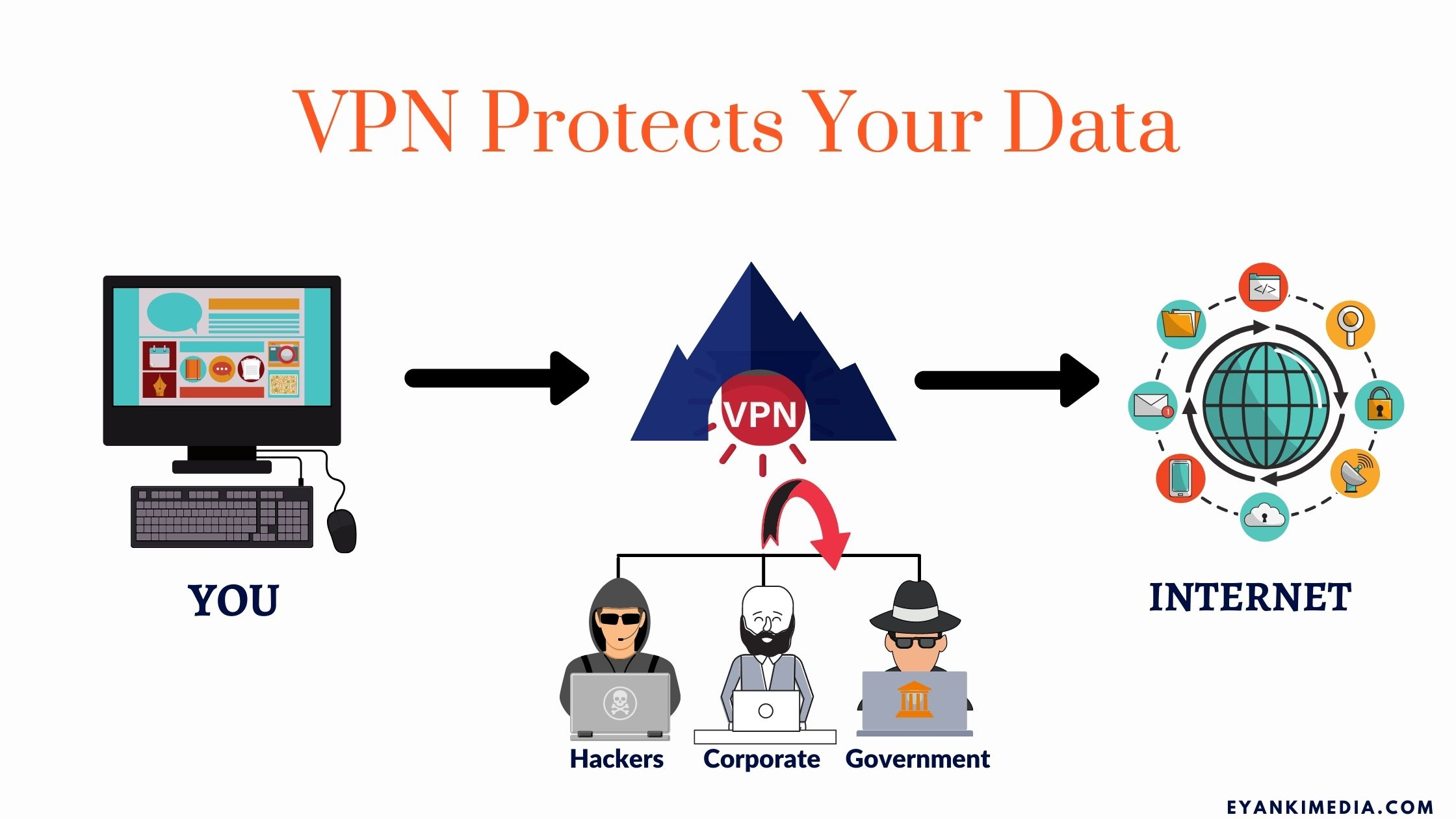 Why VPN Is Important For Business
